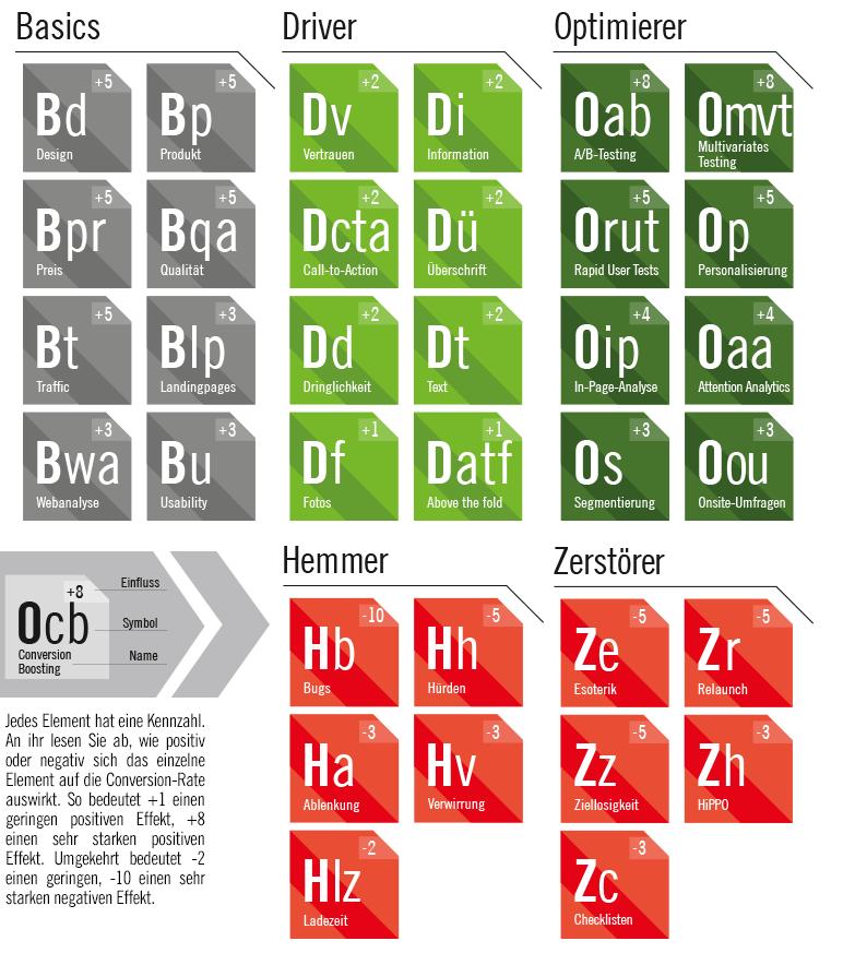 Elemente des CRO-Periodensystems
